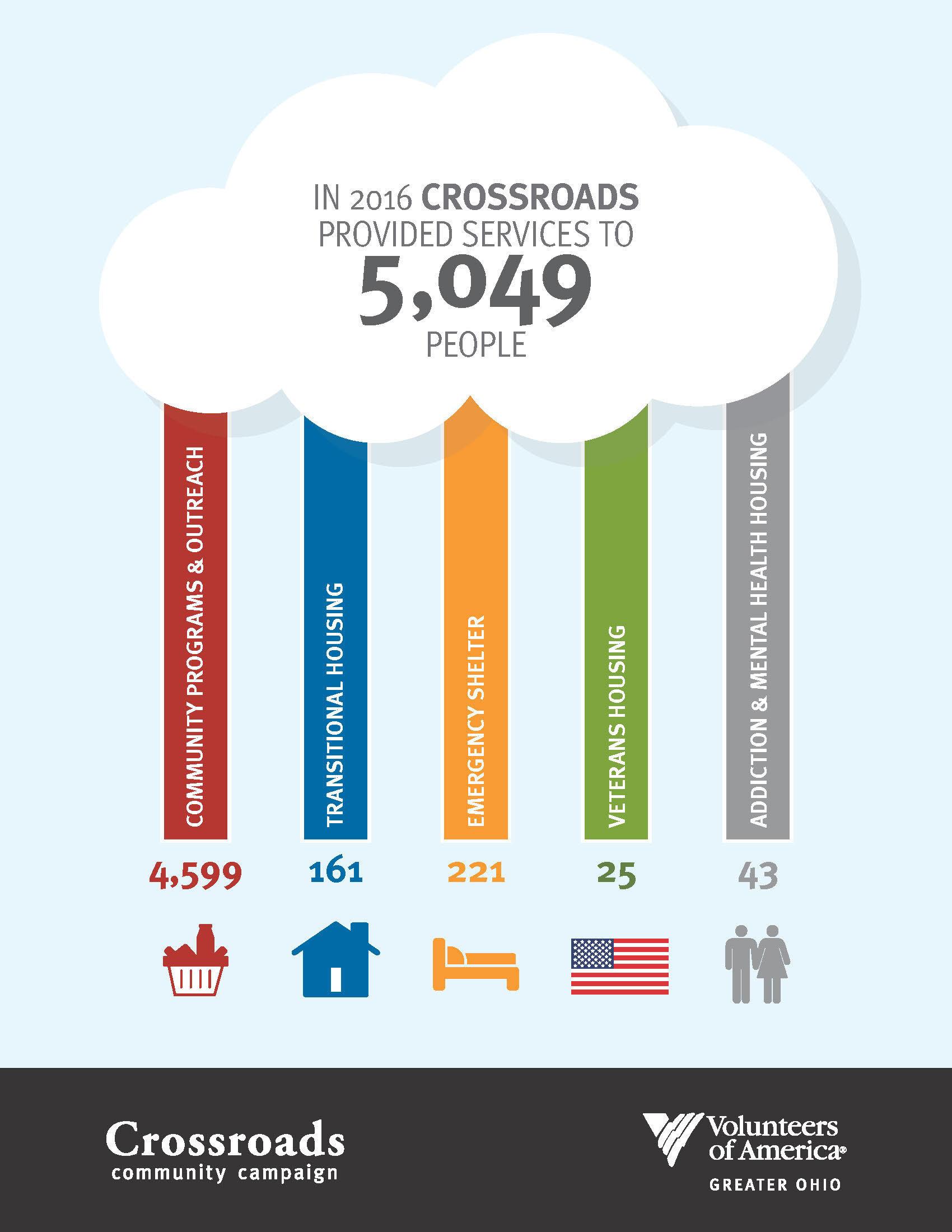 Crossroads serves 5,049 people