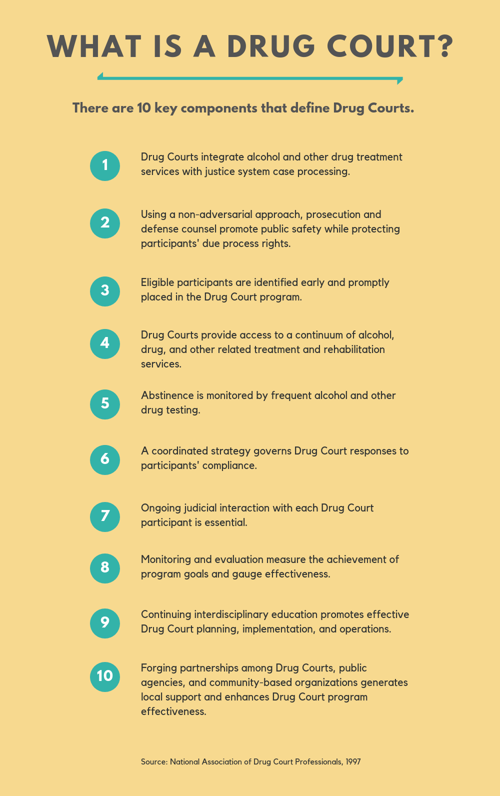 What is a Drug Court, there are 10 key components that define drug courts.